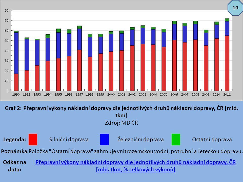 10 Graf 2: Přepravní výkony nákladní dopravy dle jednotlivých druhů nákladní dopravy, ČR [mld. tkm] Zdroj: MD ČR.